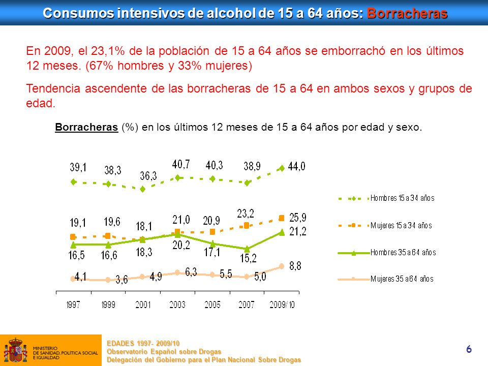 Consumos intensivos de alcohol de 15 a 64 años: Borracheras