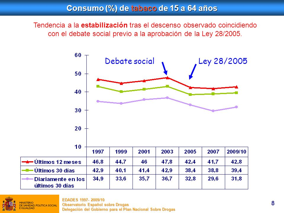 Consumo (%) de tabaco de 15 a 64 años