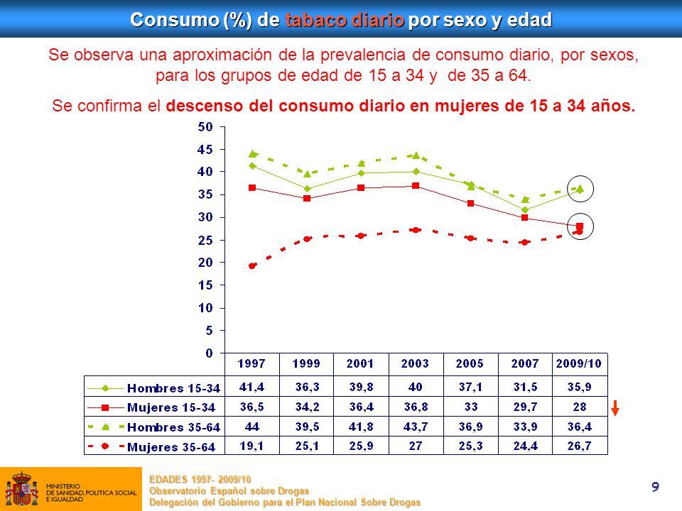 Consumo (%) de tabaco diario por sexo y edad
