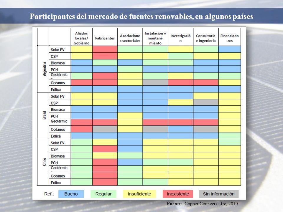 Participantes del mercado de fuentes renovables, en algunos países