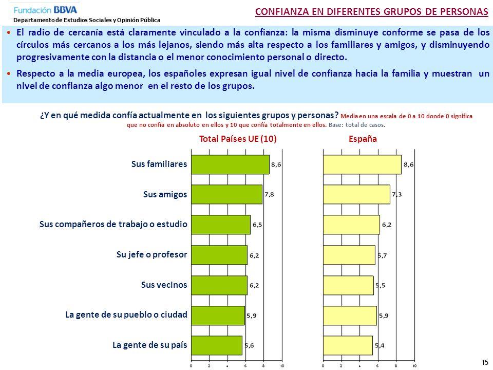 CONFIANZA EN DIFERENTES GRUPOS DE PERSONAS