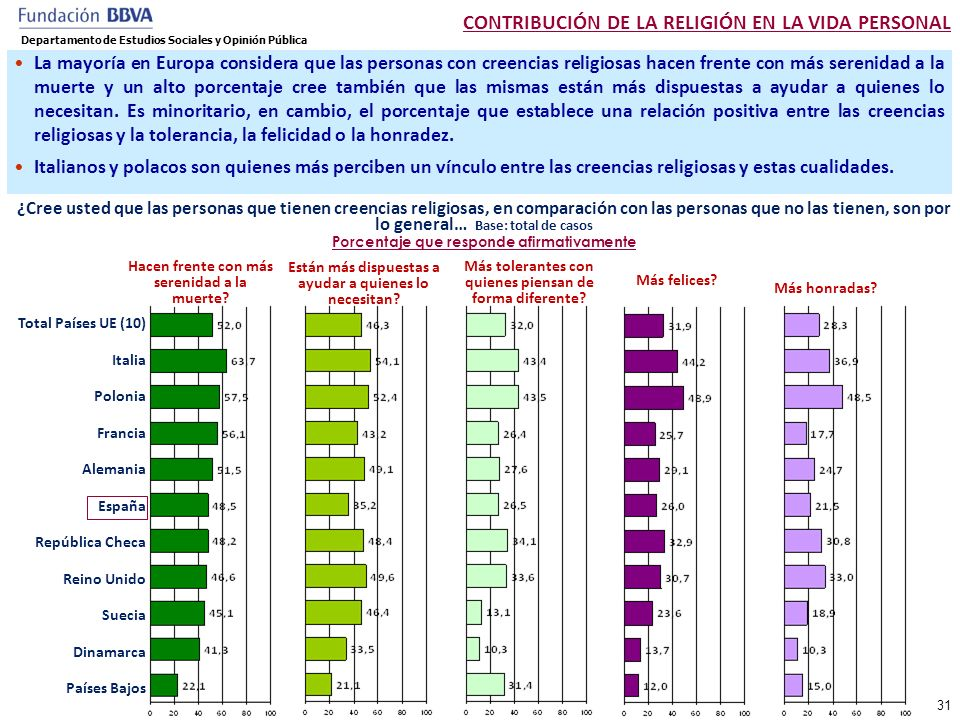 CONTRIBUCIÓN DE LA RELIGIÓN EN LA VIDA PERSONAL