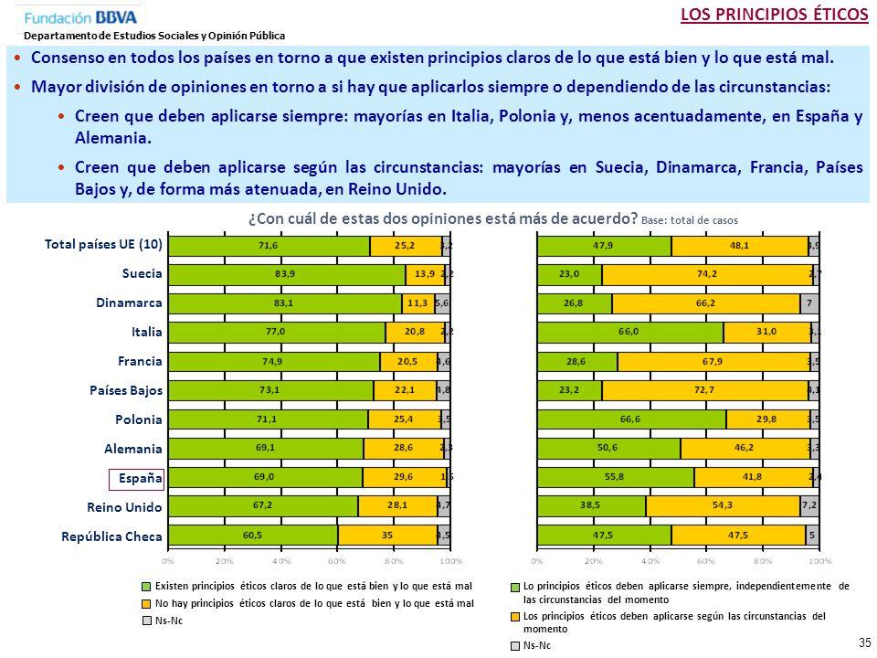 LOS PRINCIPIOS ÉTICOS Departamento de Estudios Sociales y Opinión Pública.