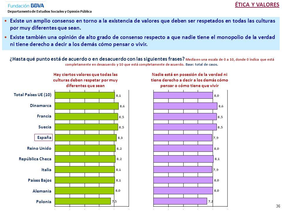 ÉTICA Y VALORESDepartamento de Estudios Sociales y Opinión Pública.