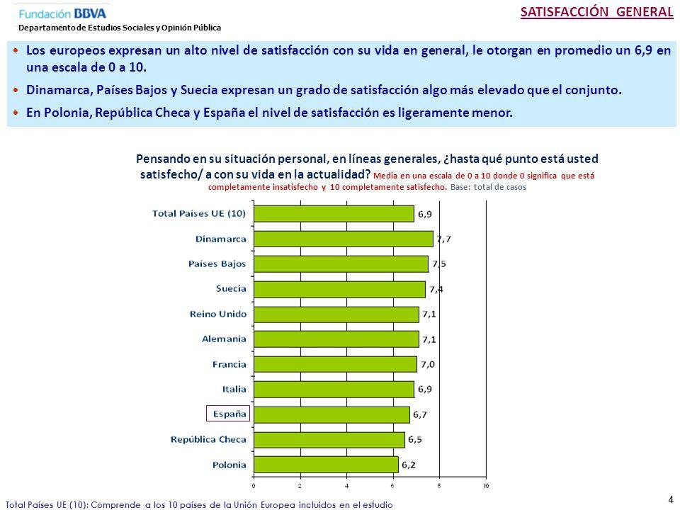 SATISFACCIÓN GENERAL Departamento de Estudios Sociales y Opinión Pública.