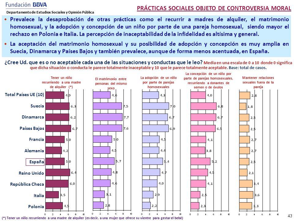 PRÁCTICAS SOCIALES OBJETO DE CONTROVERSIA MORAL