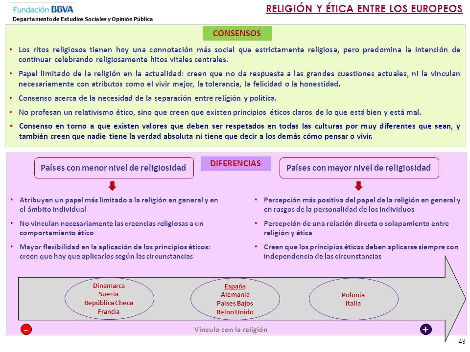 - + RELIGIÓN Y ÉTICA ENTRE LOS EUROPEOS CONSENSOS