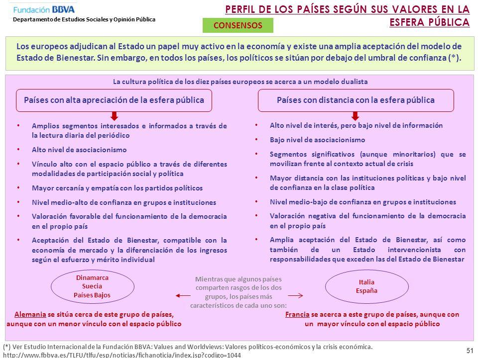 PERFIL DE LOS PAÍSES SEGÚN SUS VALORES EN LA ESFERA PÚBLICA
