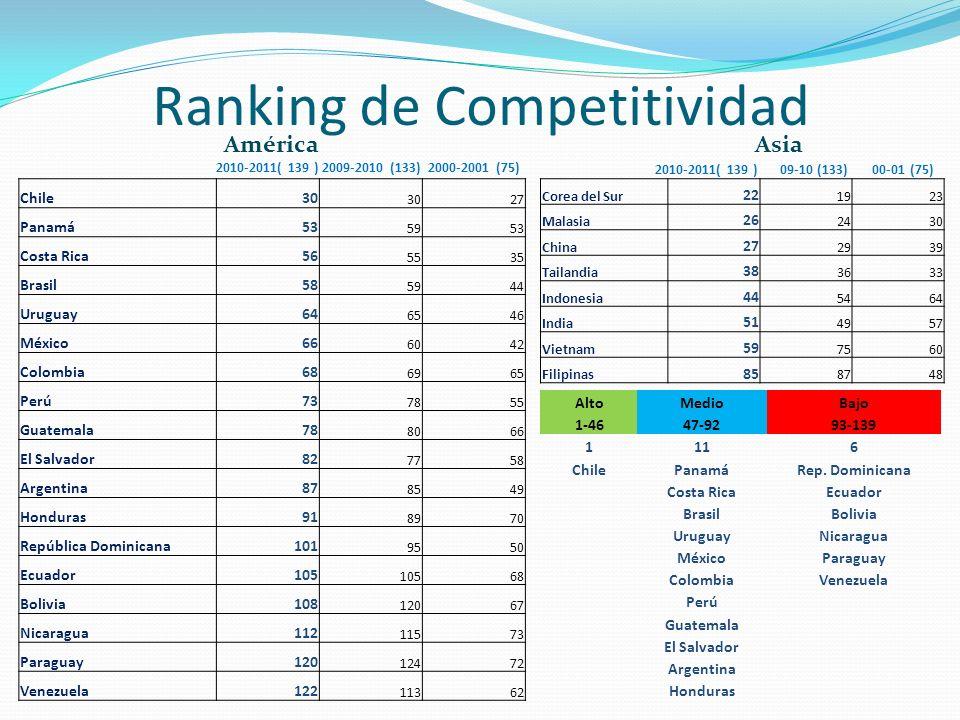 Ranking de Competitividad