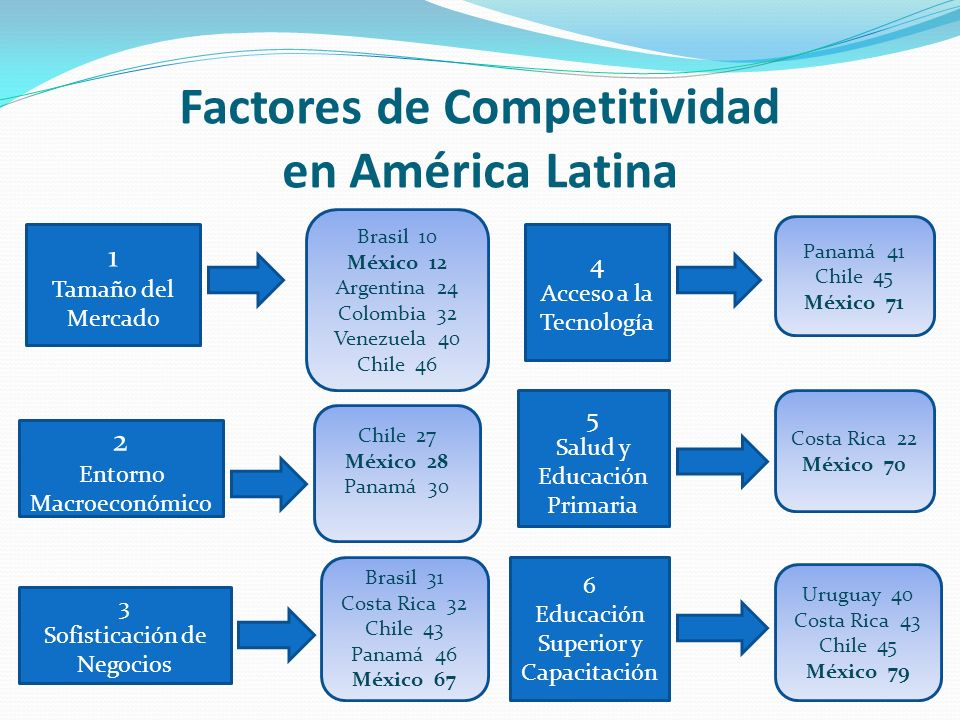 Factores de Competitividad en América Latina