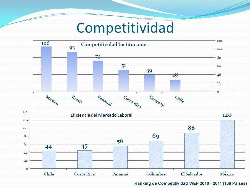 Competitividad Ranking de Competitividad WEF 2010 - 2011 (139 Países)