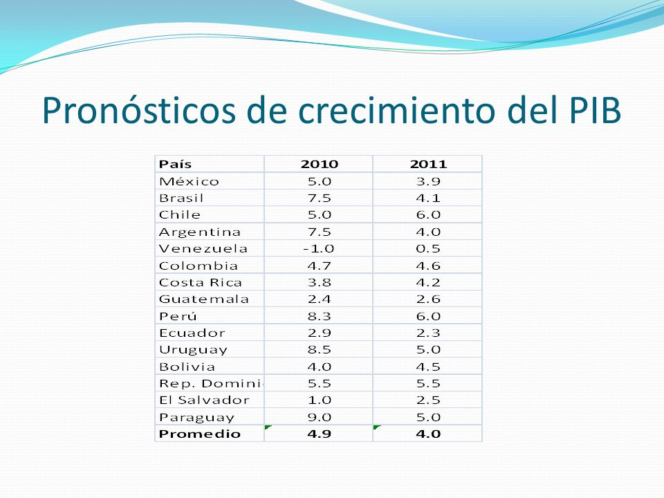 Pronósticos de crecimiento del PIB