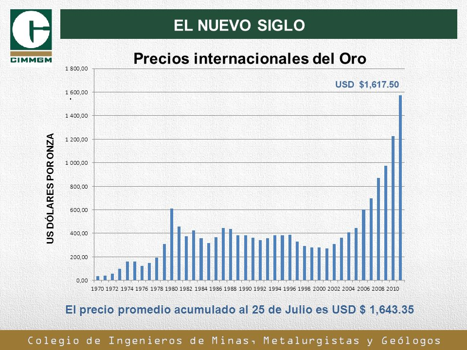 Precios internacionales del Oro