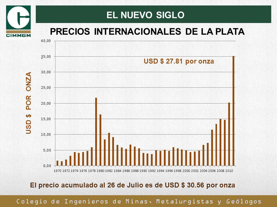 PRECIOS INTERNACIONALES DE LA PLATA