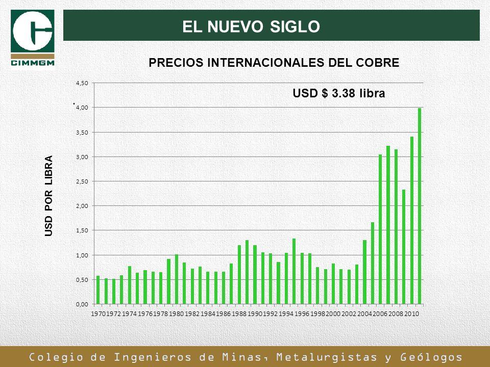 PRECIOS INTERNACIONALES DEL COBRE