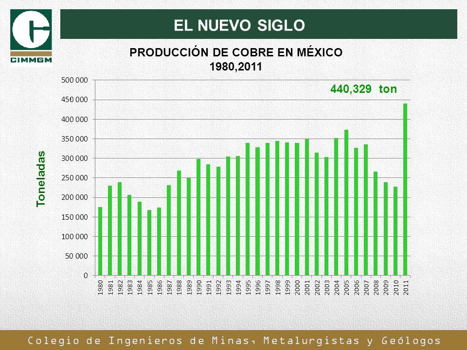 PRODUCCIÓN DE COBRE EN MÉXICO 1980,2011
