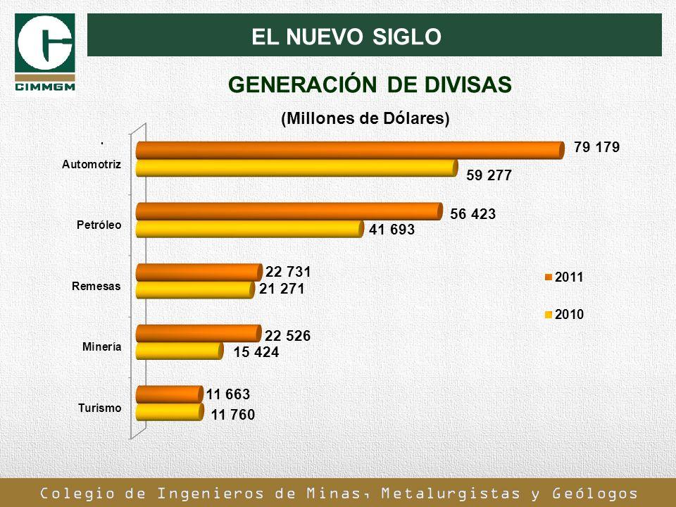 EL NUEVO SIGLO GENERACIÓN DE DIVISAS (Millones de Dólares) .