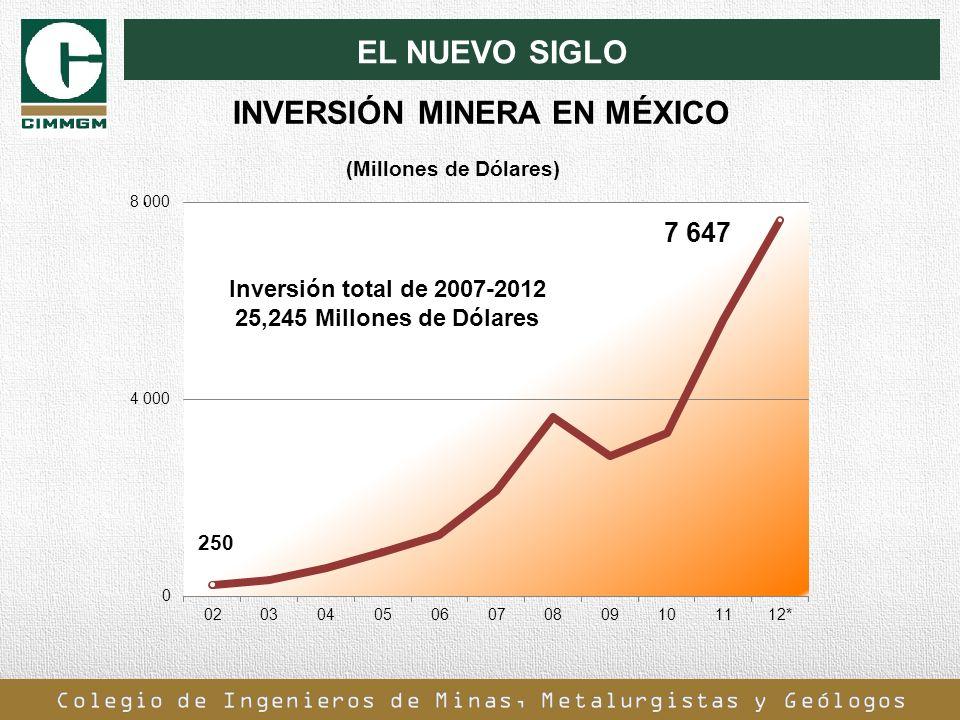 INVERSIÓN MINERA EN MÉXICO