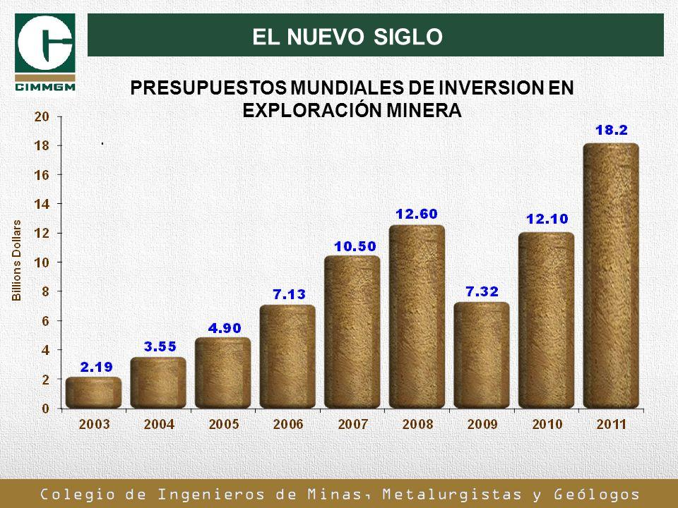 PRESUPUESTOS MUNDIALES DE INVERSION EN EXPLORACIÓN MINERA