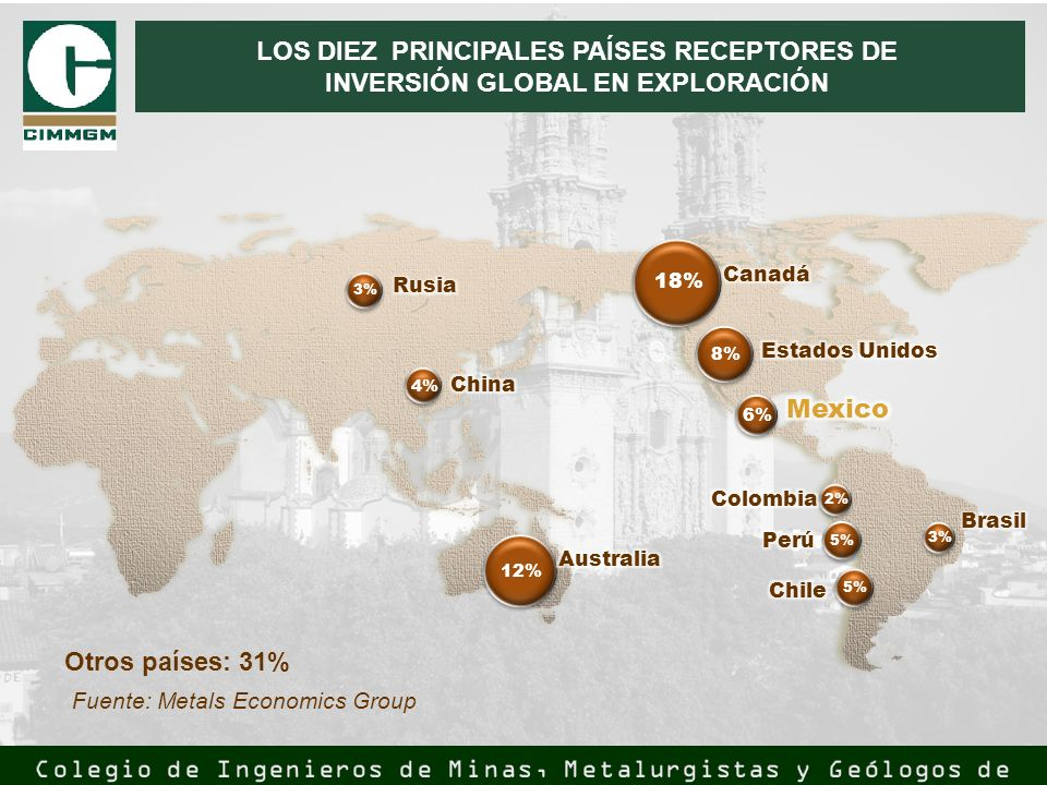 LOS DIEZ PRINCIPALES PAÍSES RECEPTORES DE INVERSIÓN GLOBAL EN EXPLORACIÓN