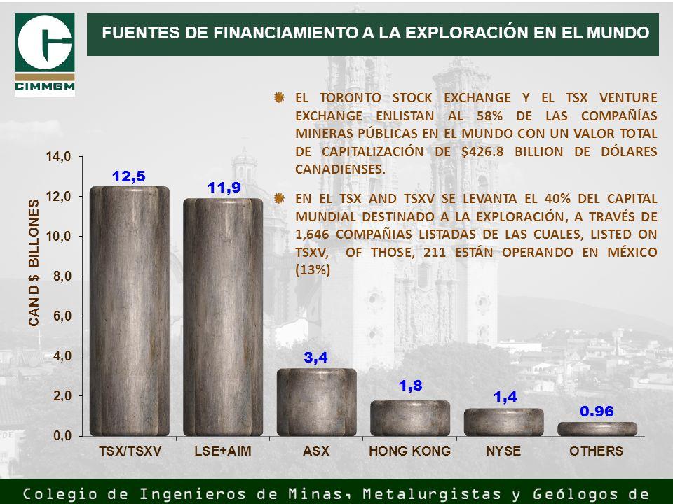 FUENTES DE FINANCIAMIENTO A LA EXPLORACIÓN EN EL MUNDO