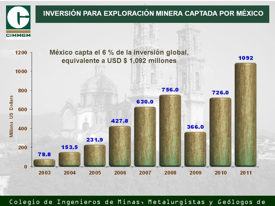 INVERSIÓN PARA EXPLORACIÓN MINERA CAPTADA POR MÉXICO