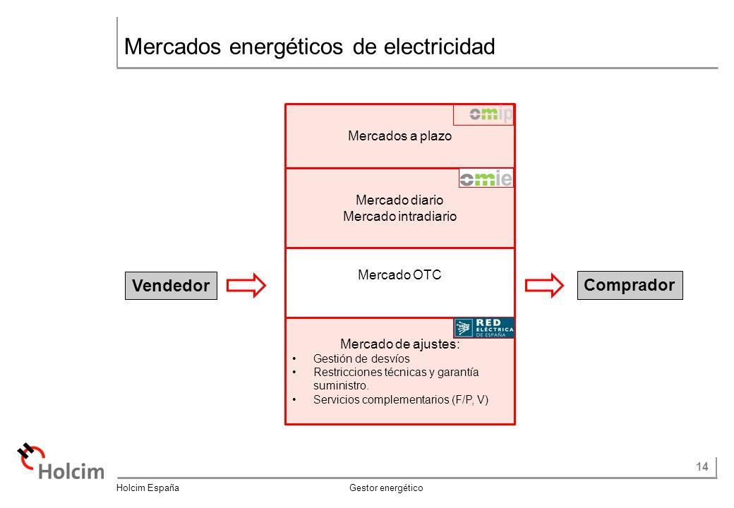 Mercados energéticos de electricidad