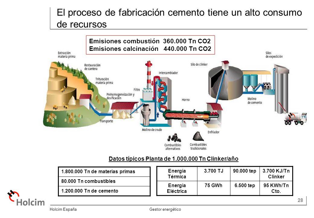 El proceso de fabricación cemento tiene un alto consumo de recursos