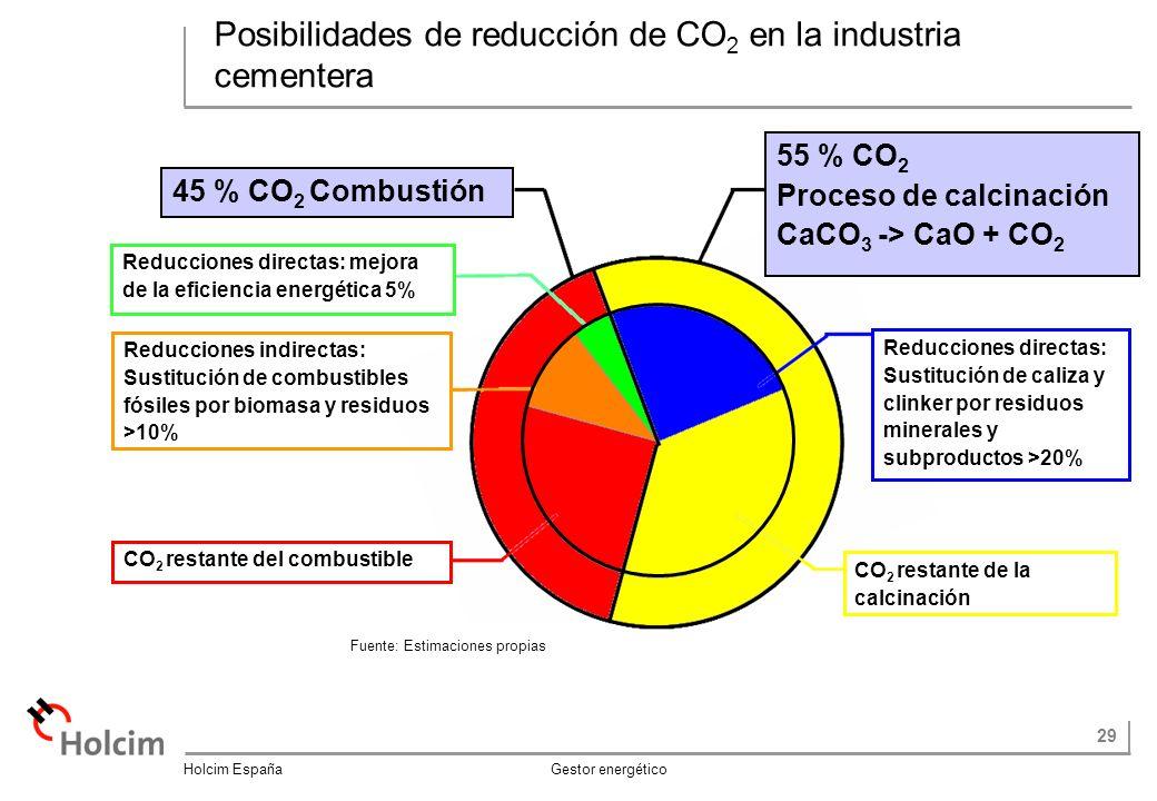Posibilidades de reducción de CO2 en la industria cementera