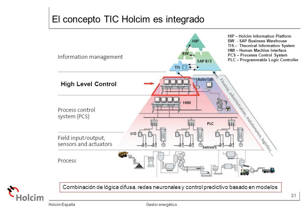 El concepto TIC Holcim es integrado
