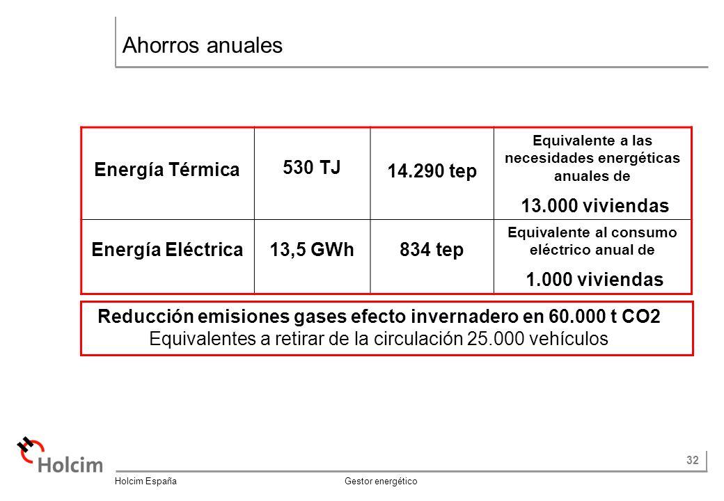 Ahorros anuales Energía Térmica 530 TJ 14.290 tep 13.000 viviendas