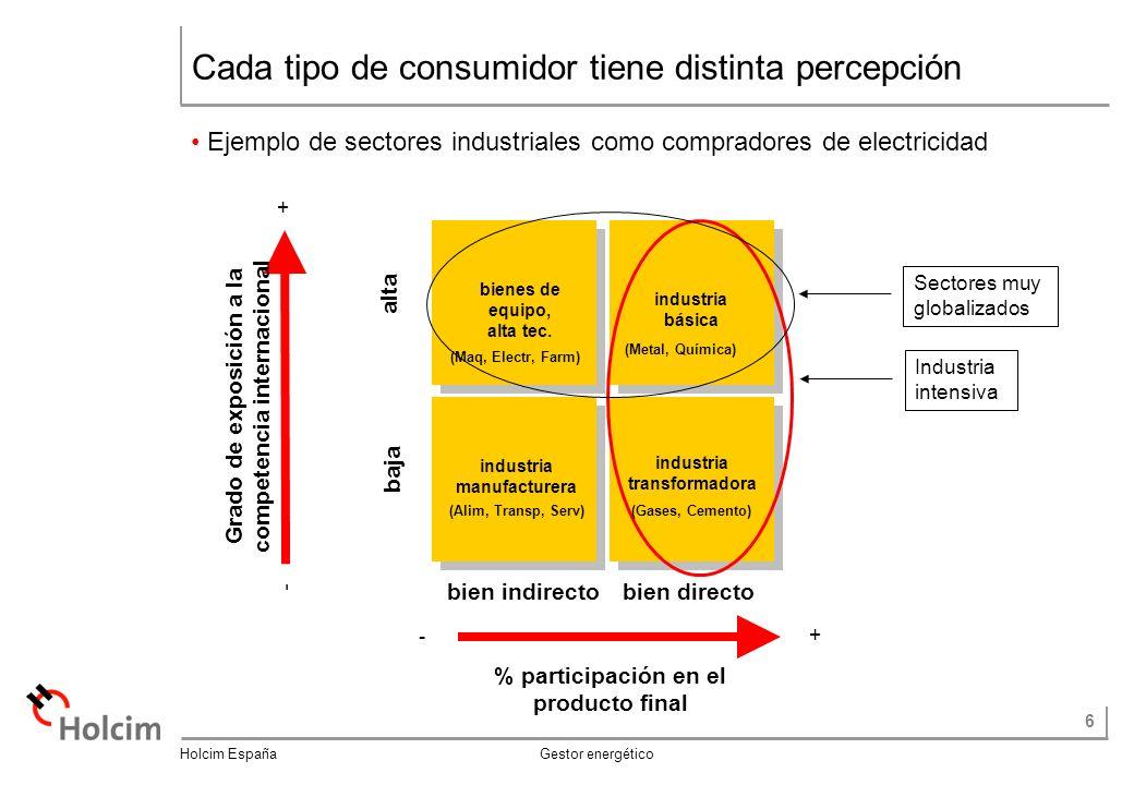 Cada tipo de consumidor tiene distinta percepción