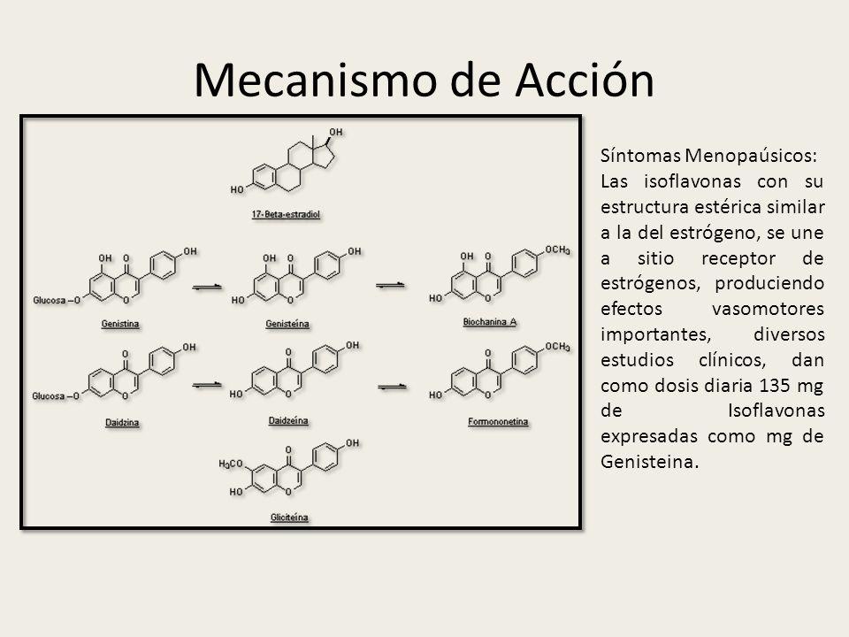Mecanismo de Acción Síntomas Menopaúsicos: