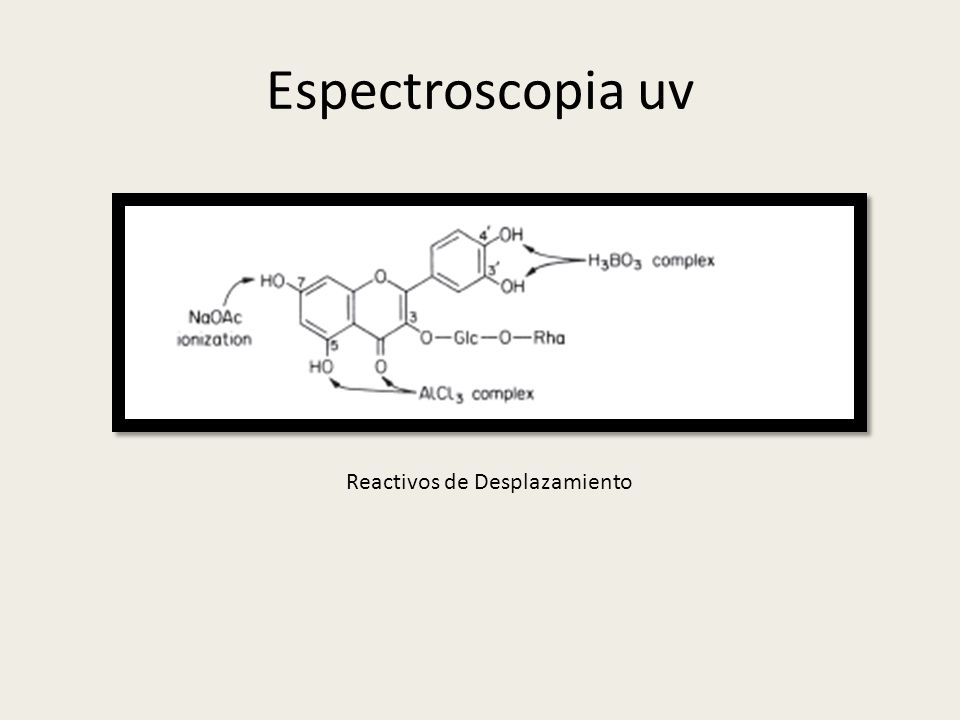 Espectroscopia uv Reactivos de Desplazamiento