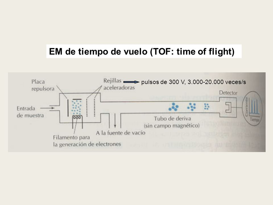 EM de tiempo de vuelo (TOF: time of flight)