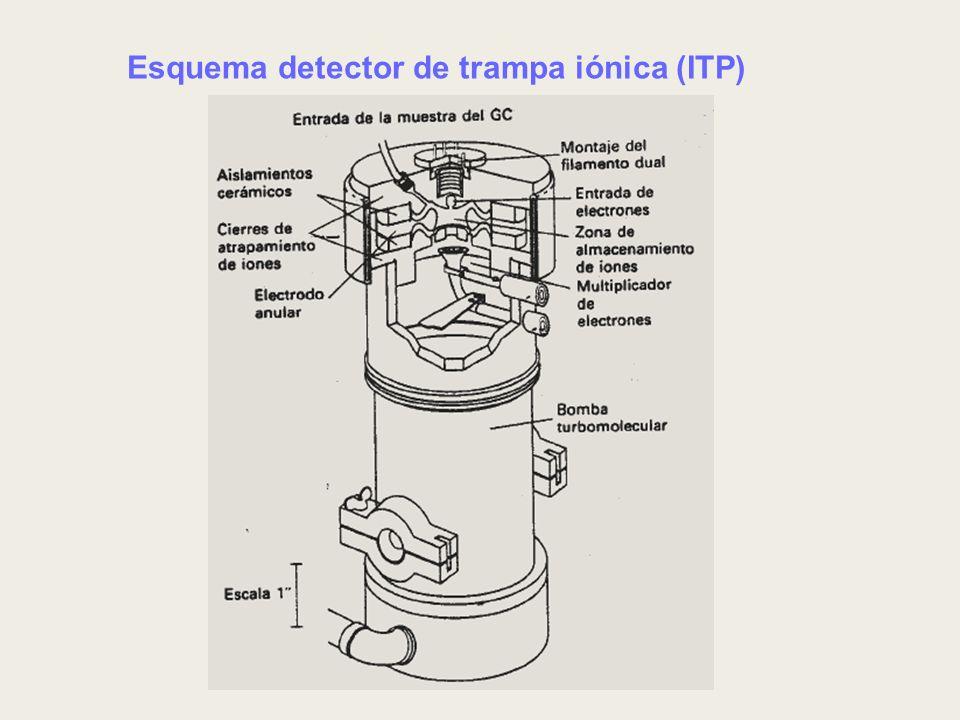 Esquema detector de trampa iónica (ITP)