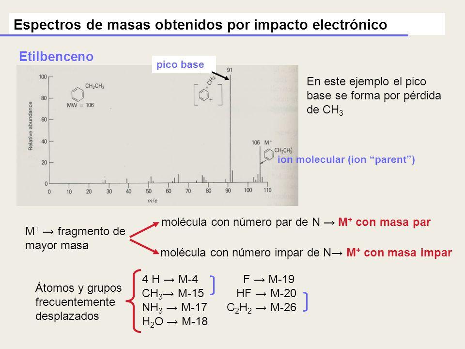 Espectros de masas obtenidos por impacto electrónico