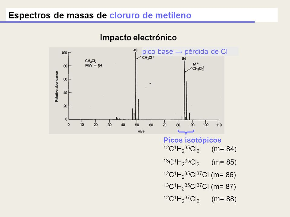 Espectros de masas de cloruro de metileno