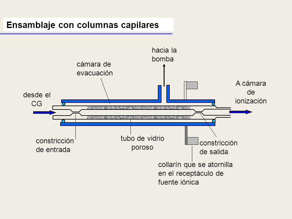 Ensamblaje con columnas capilares