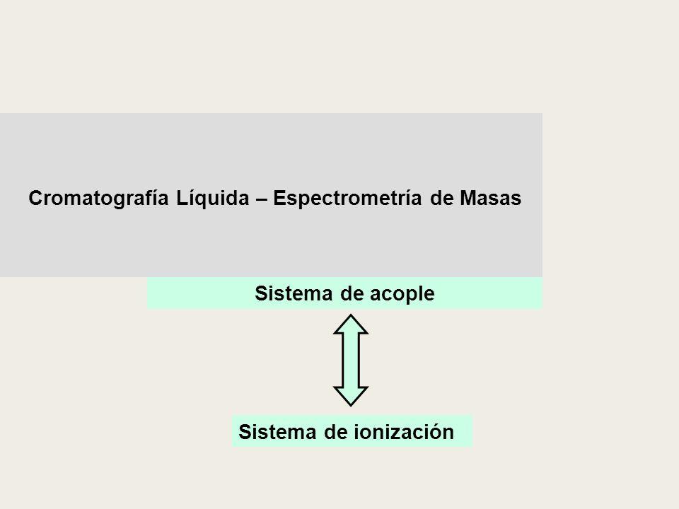 Cromatografía Líquida – Espectrometría de Masas