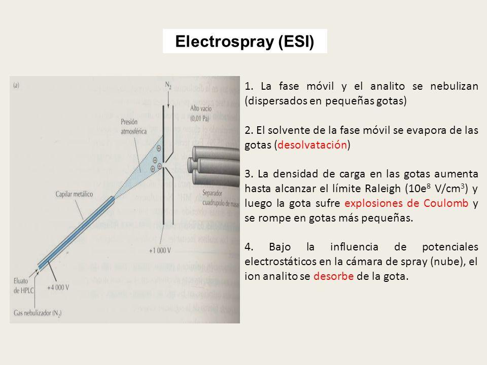 Electrospray (ESI) 1. La fase móvil y el analito se nebulizan (dispersados en pequeñas gotas)