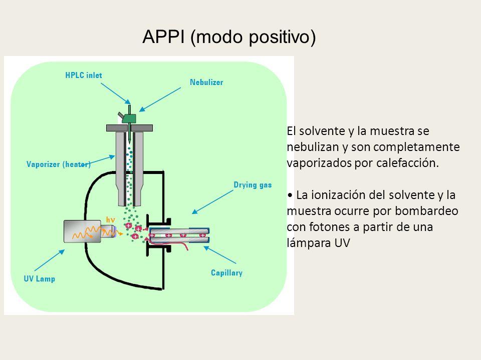 APPI (modo positivo) El solvente y la muestra se nebulizan y son completamente vaporizados por calefacción.