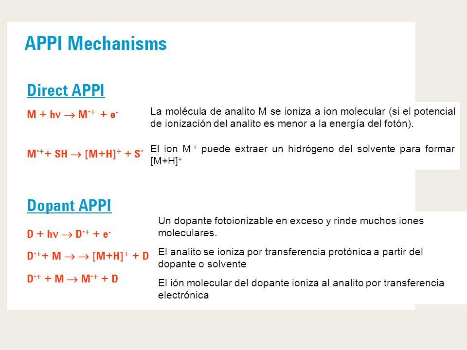 La molécula de analito M se ioniza a ion molecular (si el potencial de ionización del analito es menor a la energía del fotón).