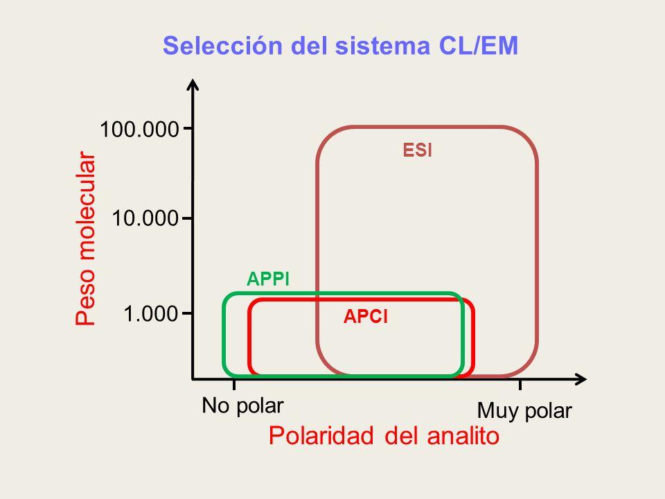 Selección del sistema CL/EM