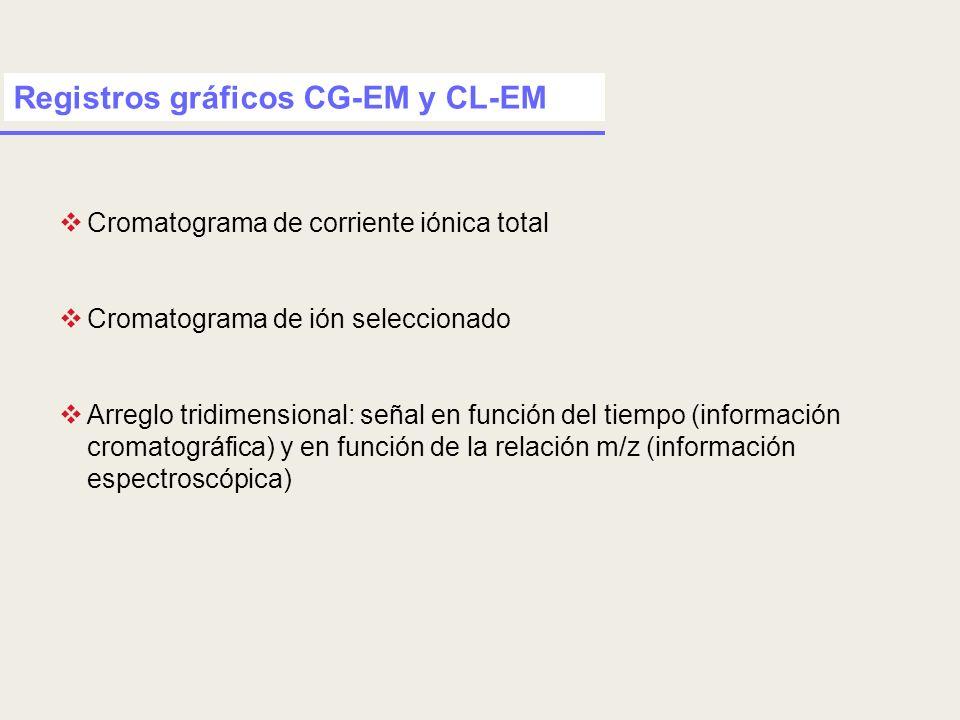 Registros gráficos CG-EM y CL-EM