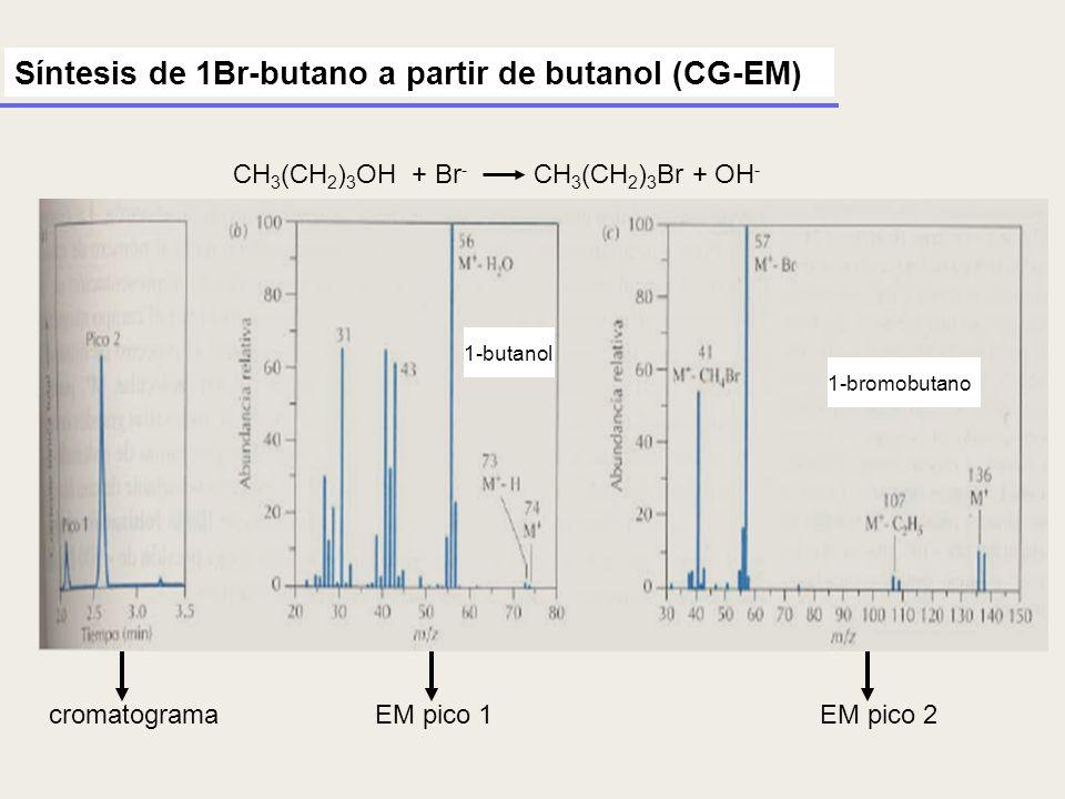 Síntesis de 1Br-butano a partir de butanol (CG-EM)