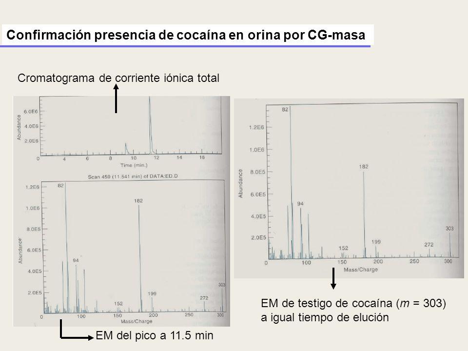 Confirmación presencia de cocaína en orina por CG-masa