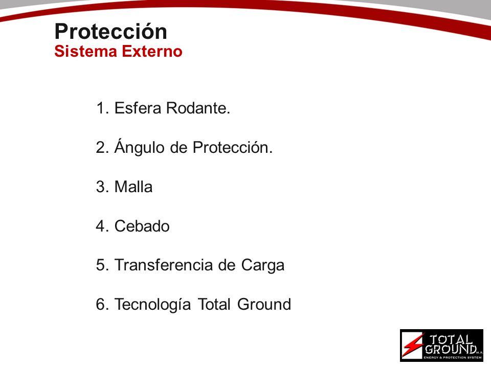 Protección Sistema Externo Esfera Rodante. Ángulo de Protección. Malla