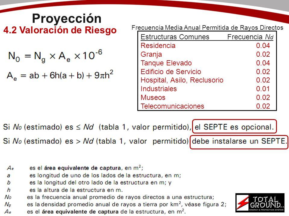 Proyección 4.2 Valoración de Riesgo Estructuras Comunes Frecuencia Nd