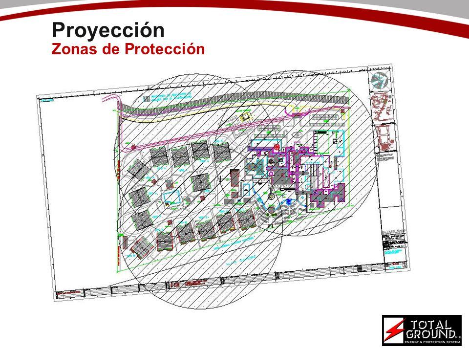 Proyección Zonas de Protección